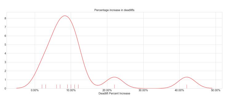 Deadlifts_percentages_2
